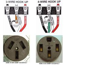Dryer Receptacle  iRV2 Forums