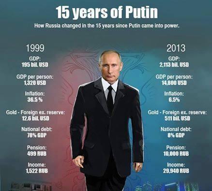 Ryssland under Putin