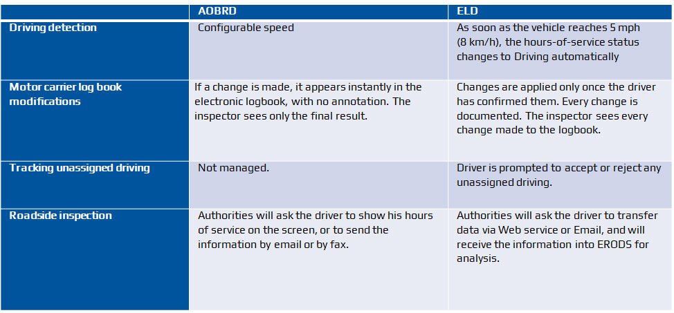 AOBRD-vs-ELD