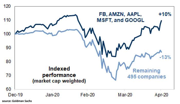 S&P 500: FAAMG vs. Remaining 495 Companies