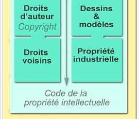 Propriété intellectuelle — Wikipédia