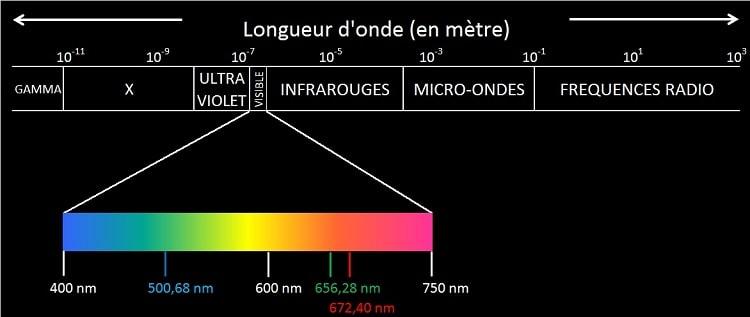 Le rayonnement électromagnétique couvre l'ensemble du spectre électromagnétique, des rayons gamma aux ondes radio en passant par les infrarouges et la lumière visible. Crédits : astrophysic.org