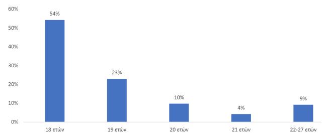 Η ηλικία των πρωτοετών σπουδαστών ΑΕΝ