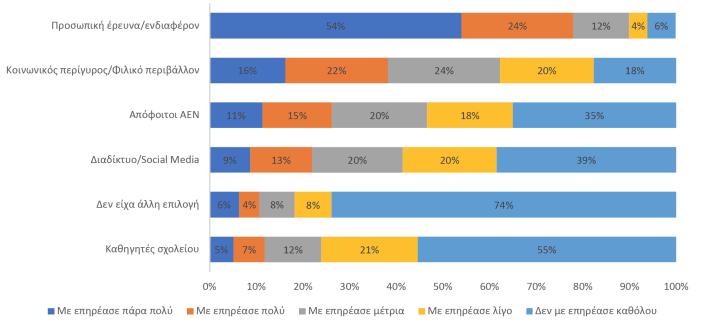 Παράγοντες που επηρέασαν την απόφαση φοίτησης σε ΑΕΝ