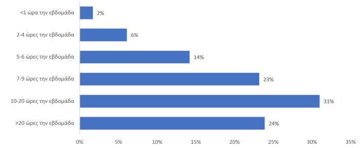 Μέσος όρος χρήσης διαδικτύου