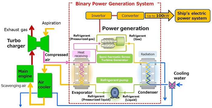 Binary Cycle Power Generation System