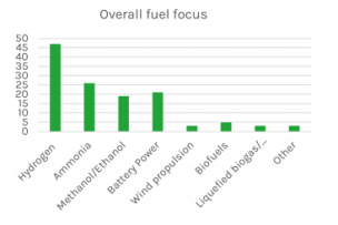 Overall fuel focus