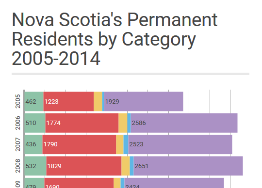 Permanent Residents by Category 2005-2014