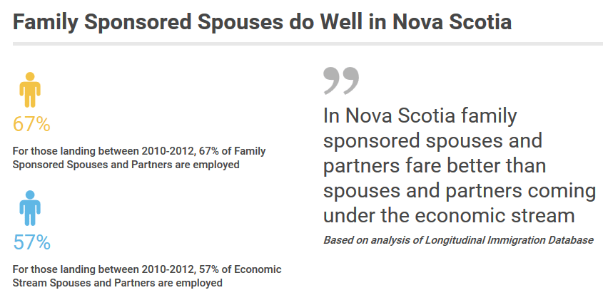 Family Sponsored Spouses do Well in Nova Scotia