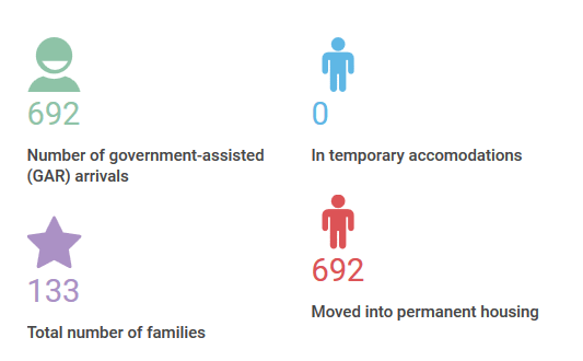 Government-assisted Syrian Refugee Arrivals – Nova Scotia