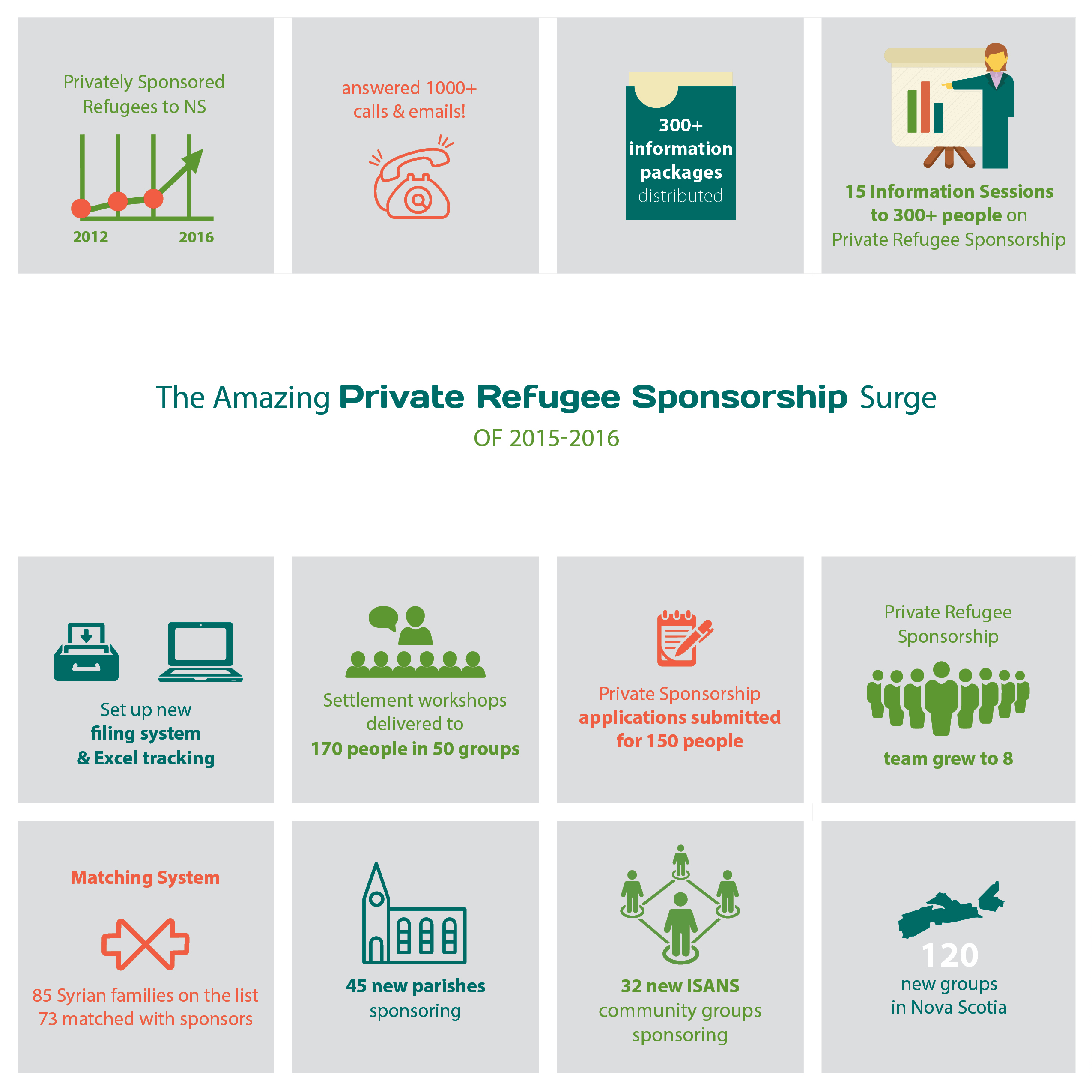 The Amazing Private Sponsorship Surge of 2015-16