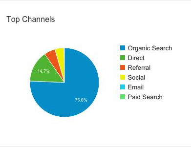 fancy-pie-chart-google-analytics