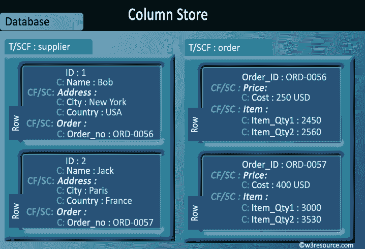 column-value-store