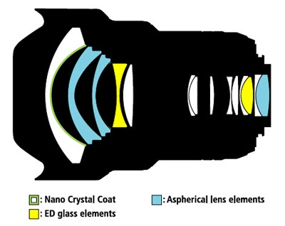 Nikkor14-24mm_lens-diagram