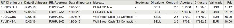 risultati di trading del 12 maggio 2016