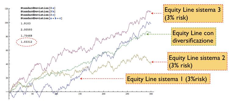 andamento-capitale-con-diversificazione