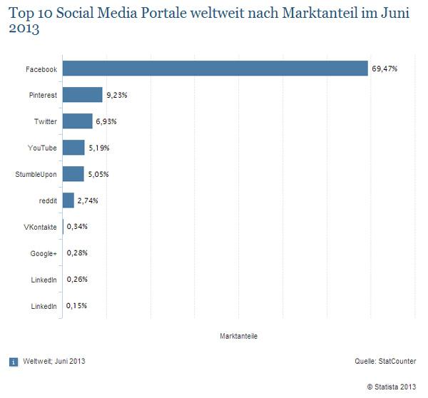 Marktanteile der meistgenutzten Social Media Seiten weltweit 2013