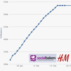Marketing Strategie Plan Social Media H&M auf Google+ Social Media Strategie