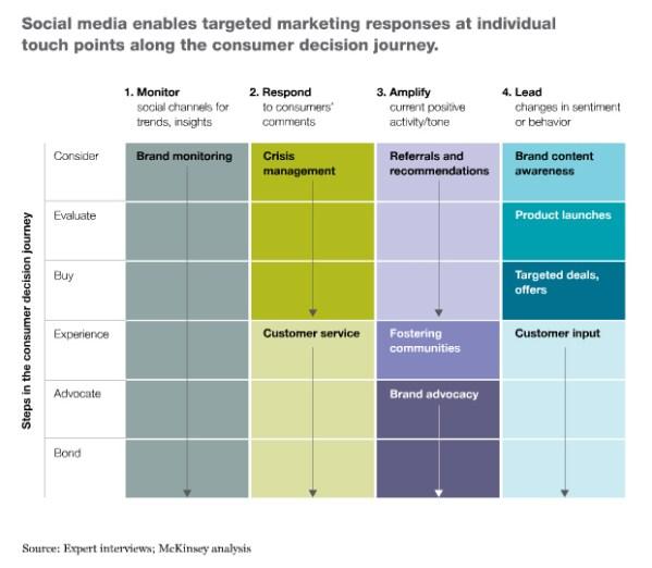 Die Marketing-Macht der sozialen Medien wächst