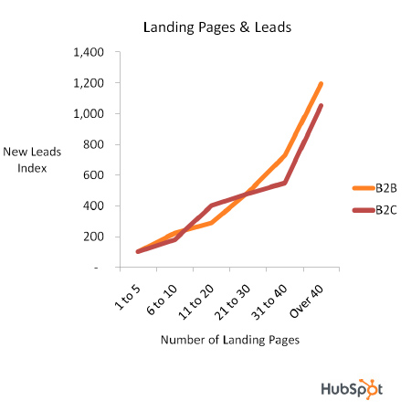 Leads Landingpages B2B B2C