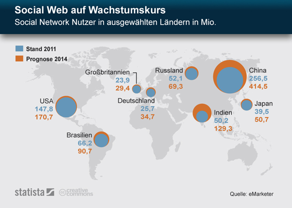 Statista Social Media auf Wachstumskurs Marketing