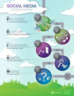 Marketing Strategie Plan Social Media Integration Google+ Facebook Pinterest
