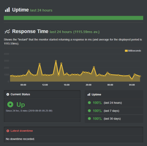 Uptime record for best web hosting