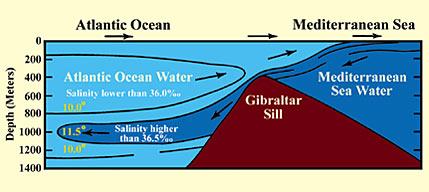 Gambar pertemuan laut Mediterania dan Atlantik di selat Jibraltar. Keduanya tetap mempertahankan sifat masing-masing seolah-olah ada batas di antara mereka. Sebuah kenyataan yang telah digambarkan oleh Al Qur'an lebih dari 1400 tahun yang lalu.