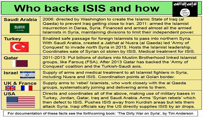 "Infographic, Who Supports ISIS in ""The Dirty War on Syria"""