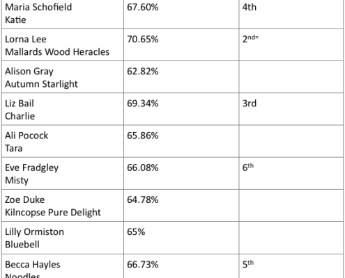 Class 2 Results 9.7.17