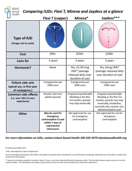IUD comparison chart