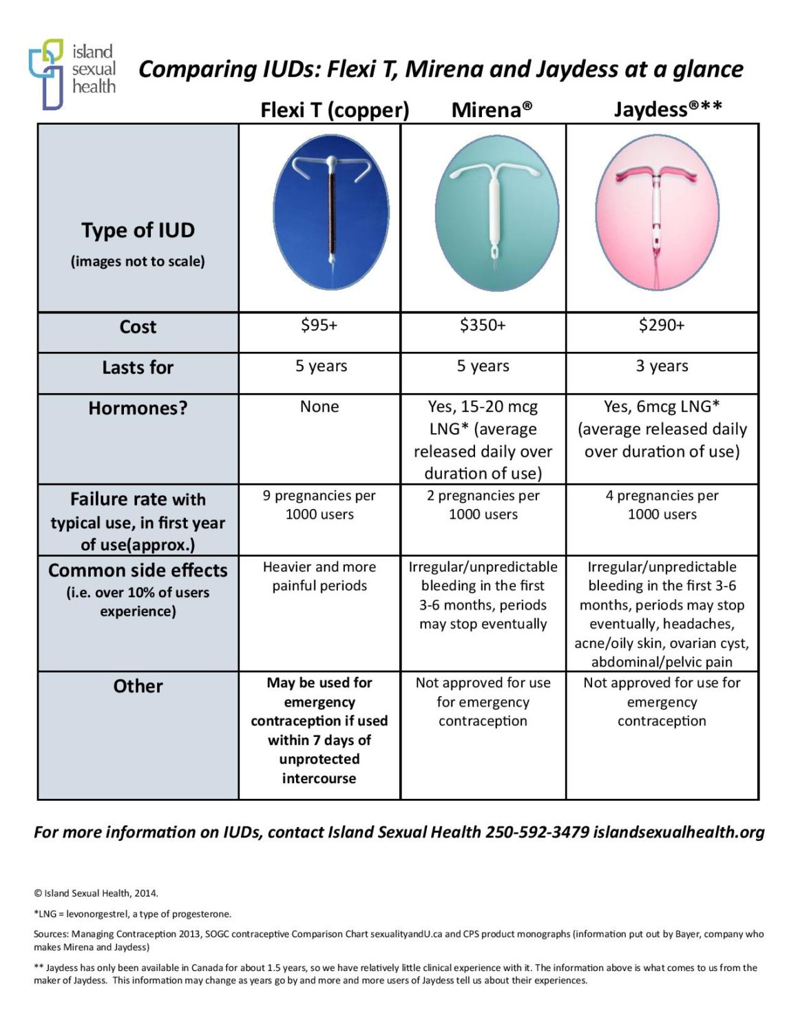 Comparing iuds copper mirena and jaydess island sexual health iud comparison chart nvjuhfo Gallery