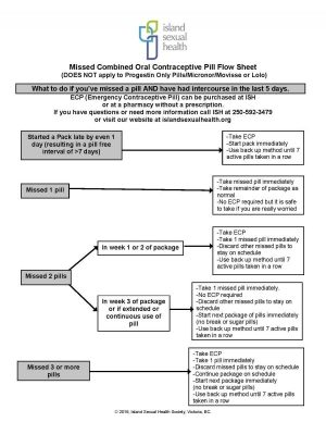 Guidelines for missed birth control pills