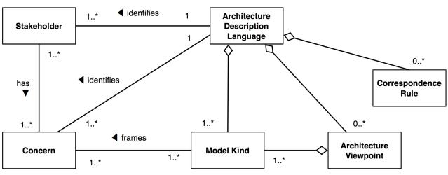 Architecture description language.