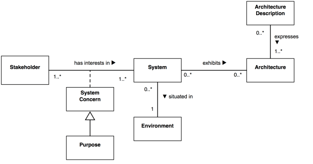 Context of Architecture Description