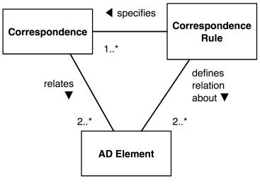 Elements and Correspondences