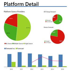 ISO Group DLMS™ Platform Detail