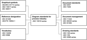 ISO 155191:2010(en), Specification for diagrams for