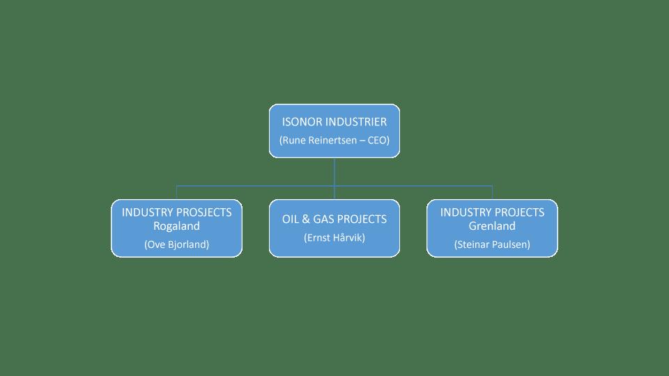 Org-ISONOR-Engelsk-versjon