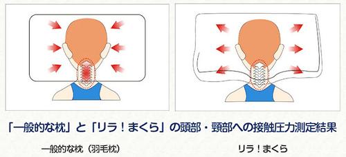 【リラ!まくら】圧力分散力実現肩こり防止枕
