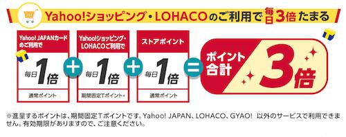 Yahoo!ショッピングの利用の場合は3倍貯まる!
