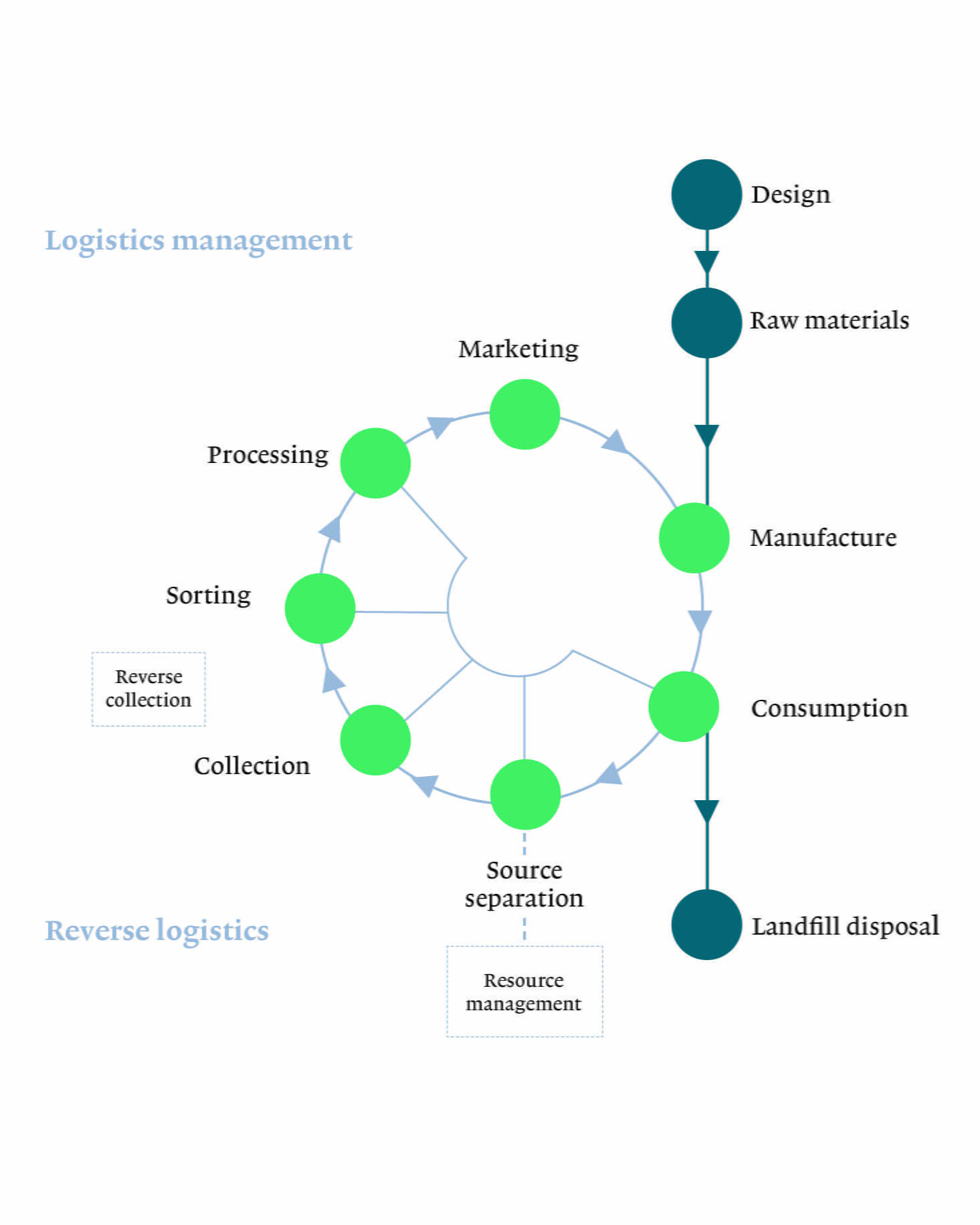 Shifting ideas: logistics and the circular economy | Isonomia