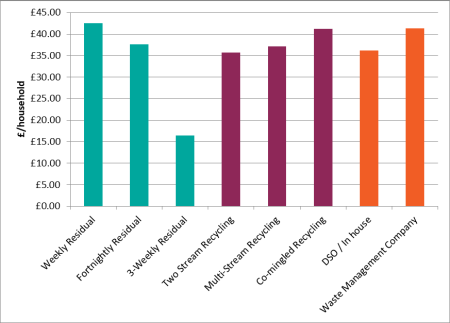 Waste collection costs per household per authority of English WCAs split by collection system variables (2016/17)