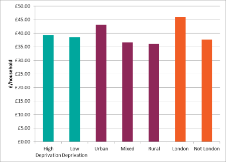 Waste collection costs per household of English WCAs split by demographic variables (2016/17)