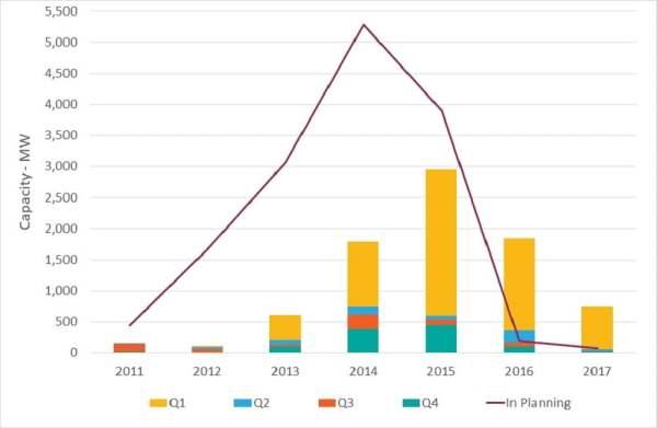 Solar PV deployment