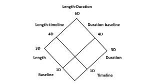 length-duration diamond
