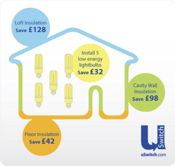 Ahorro de energía con el aislamiento
