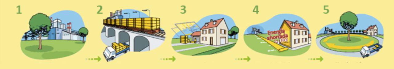 Ciclos de Vida de los Edificios y la importancia de cuidar el planeta - DAP tipo III