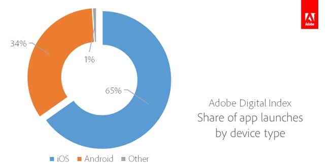 11131-3795-ADI-Share-of-App-Launches-by-Device-Type-l