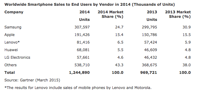 Worldwide-Smartphone-Sales-Gartner-2014